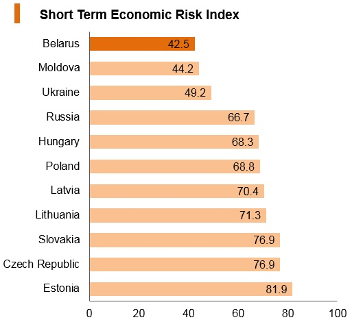 Graph: Belarus short term economic risk index