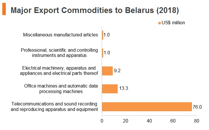 Graph: Major export commodities to Belarus (2018)