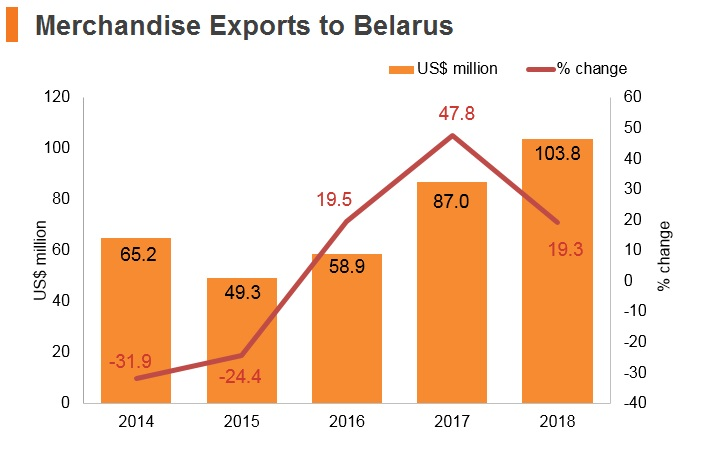 Graph: Merchandise exports to Belarus