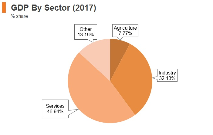 Graph: Belarus GDP by sector (2017)