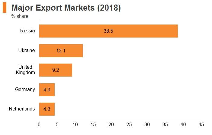 Graph: Belarus major export markets (2018)
