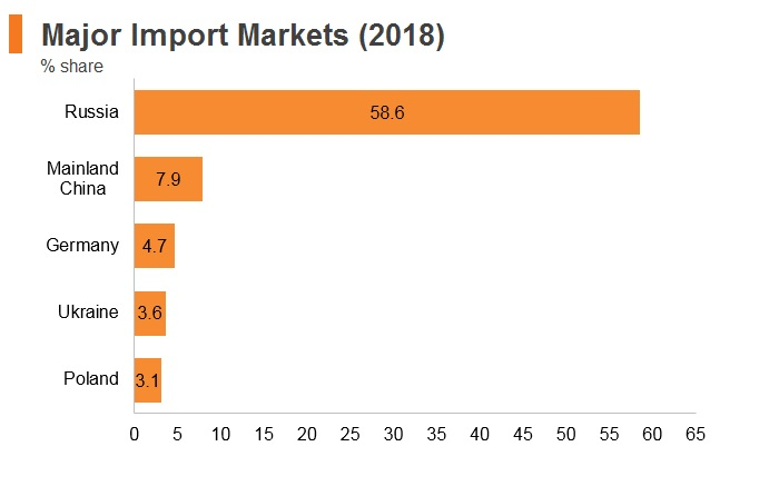 Graph: Belarus major import markets (2018)