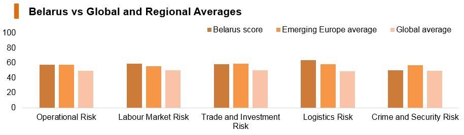 Graph: Belarus vs global and regional averages