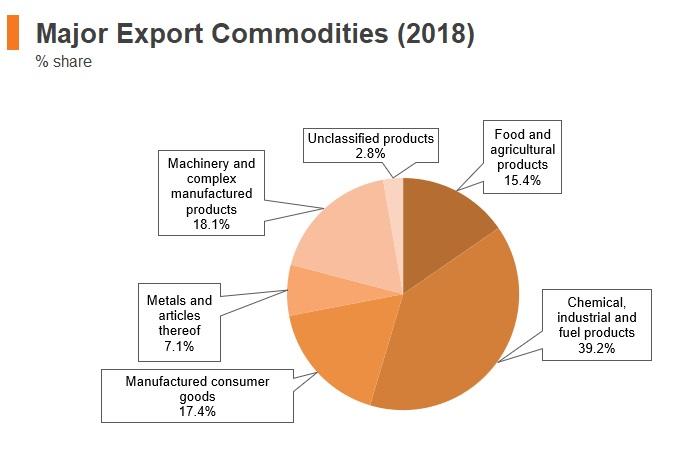 Graph: Belarus major export commodities (2018)