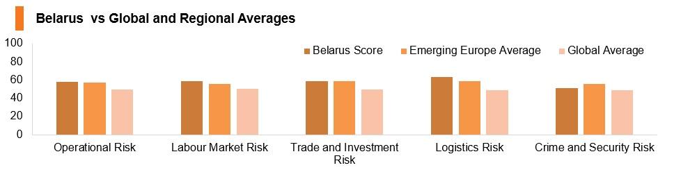 Graph: Belarus vs global and regional averages