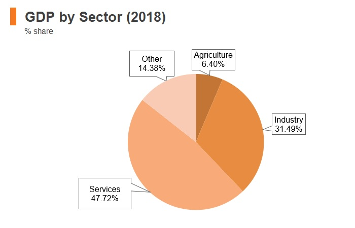 Graph: Belarus GDP by sector (2018)