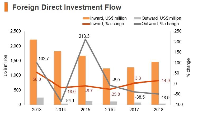 Graph: Belarus FDI flow