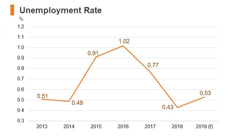 Graph: Belarus unemployment rate