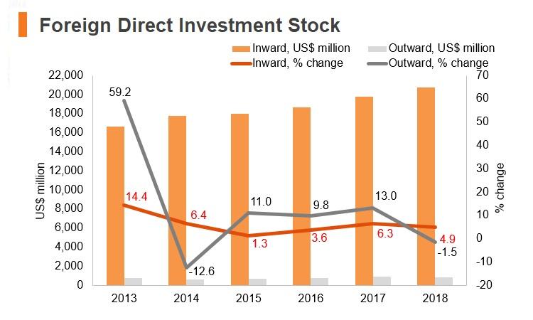 Graph: Belarus FDI stock