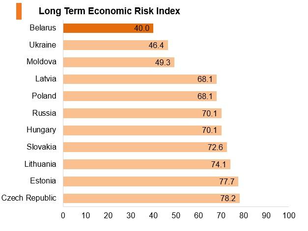 Graph: Belarus long term economic risk index