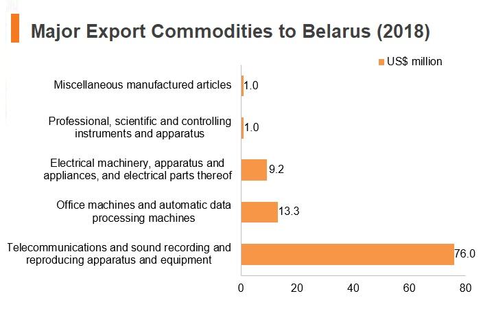 Graph: Major export commodities to Belarus (2018)