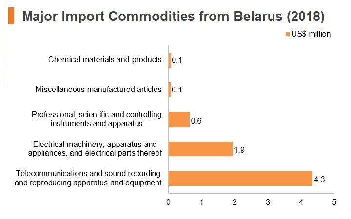 Graph: Major import commodities from Belarus (2018)