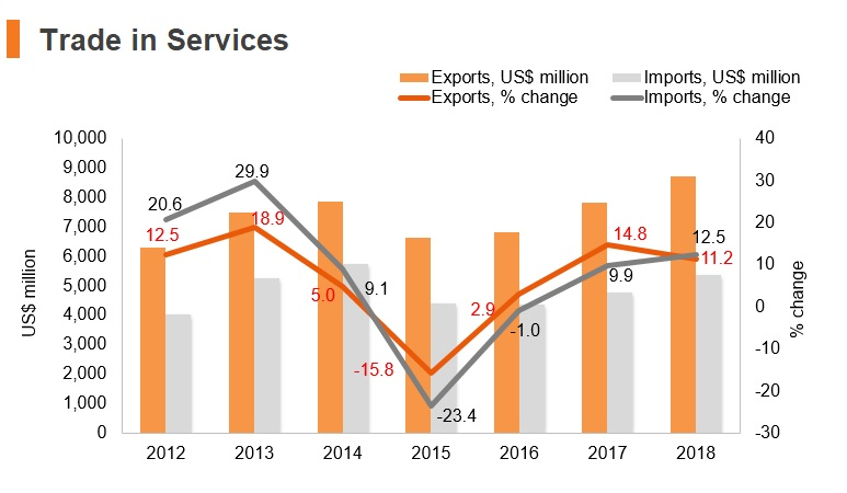 Graph: Belarus trade in services