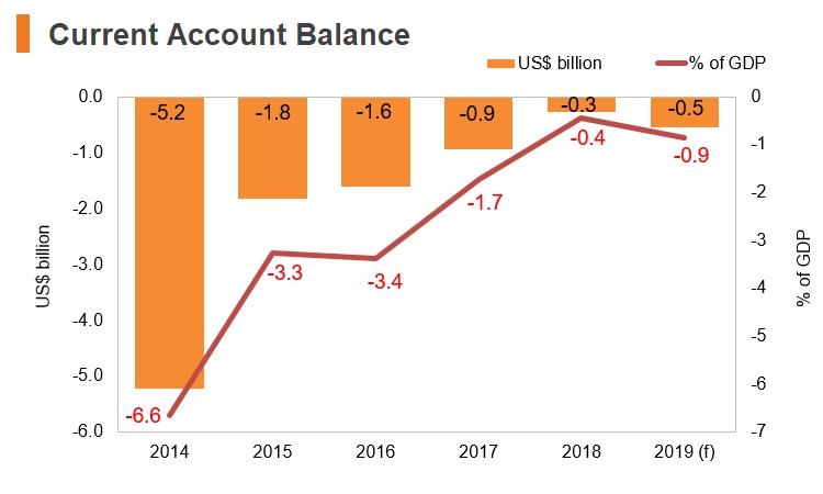 Graph: Belarus current account balance