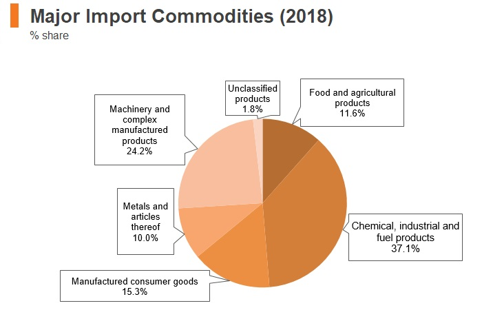 Graph: Belarus major import commodities (2018)