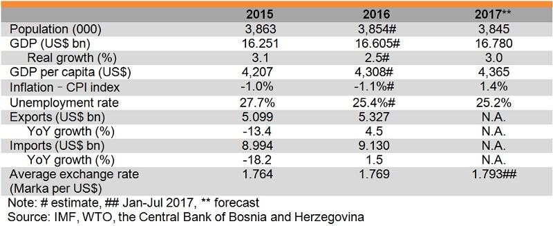 Table: Major economic indicators of Bosnia and Herzegovina