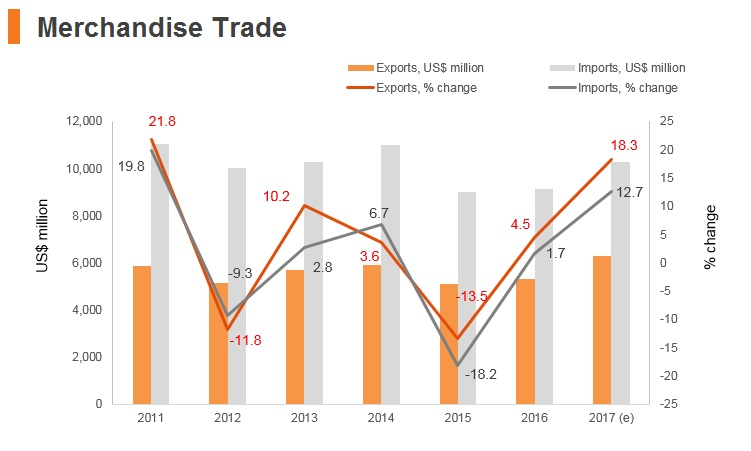 Graph: Bosnia and Herzegovina merchandise trade