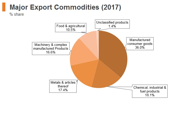 Graph: Bosnia and Herzegovina major export commodities (2017)