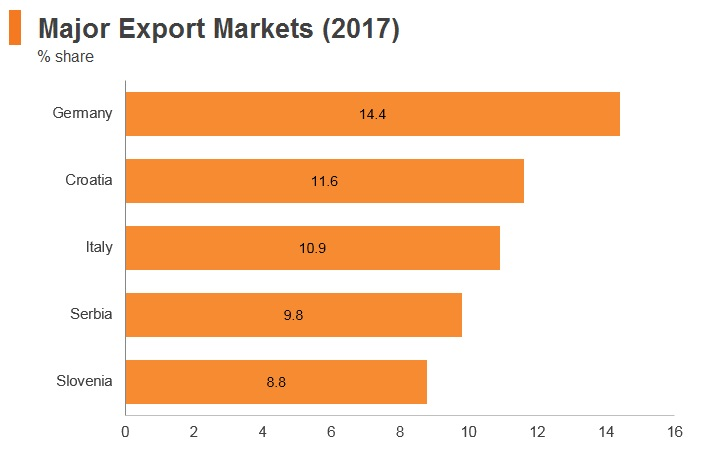 Graph: Bosnia and Herzegovina major export markets (2017)