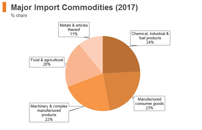 Graph: Bosnia and Herzegovina major import commodities (2017)