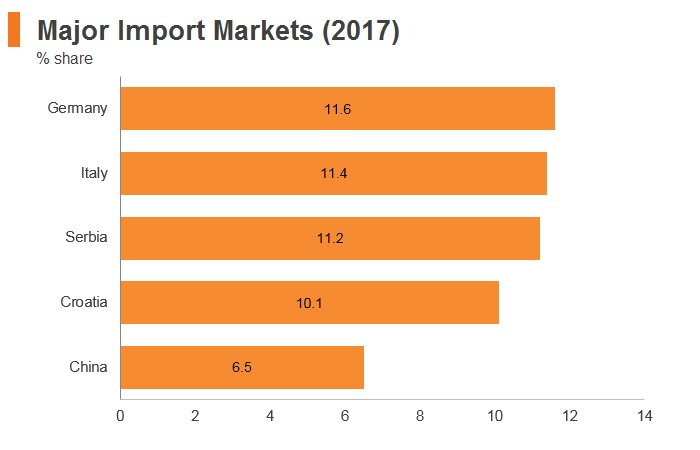 Graph: Bosnia and Herzegovina major import markets (2017)