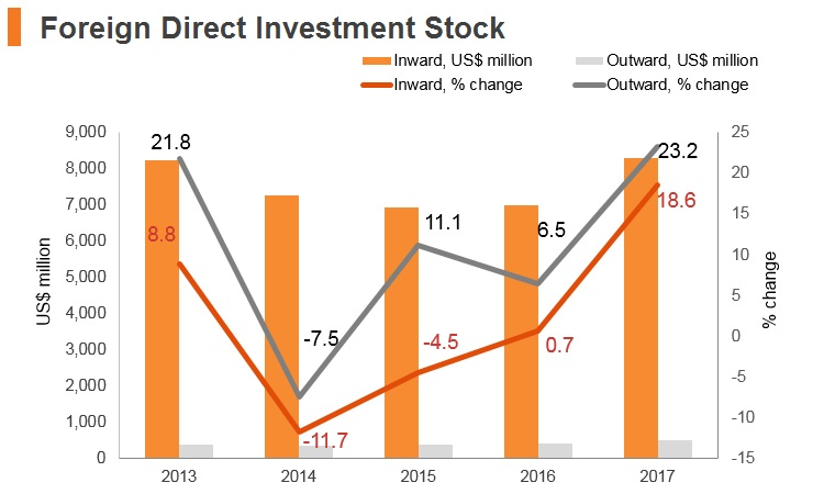 Graph: Bosnia and Herzegovina FDI stock