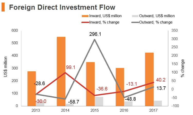 Graph: Bosnia and Herzegovina FDI flow
