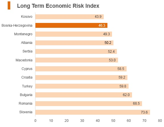 Graph: Bosnia and Herzegovina long term economic risk index