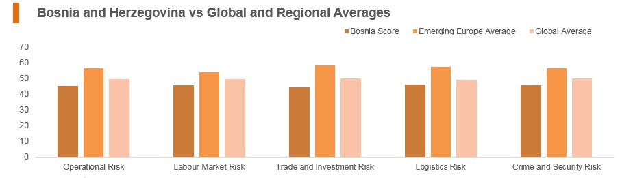 Graph: Bosnia and Herzegovina vs global and regional averages