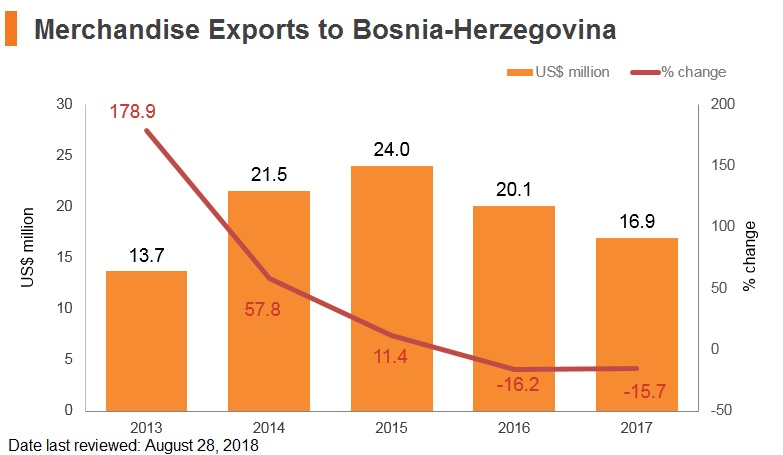 Graph: Merchandise exports to Bosnia and Herzegovina