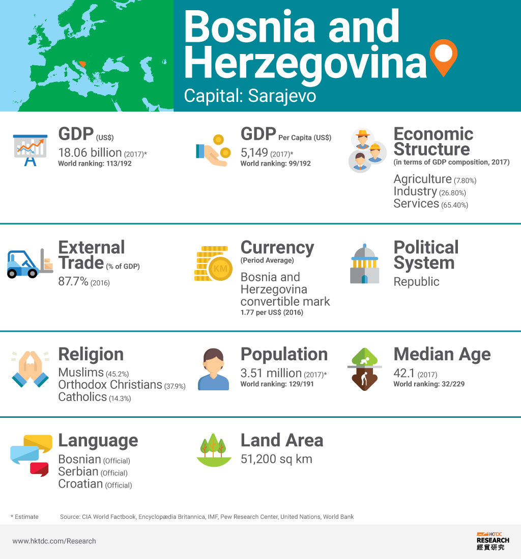 Graph: Bosnia and Herzegovina factsheet