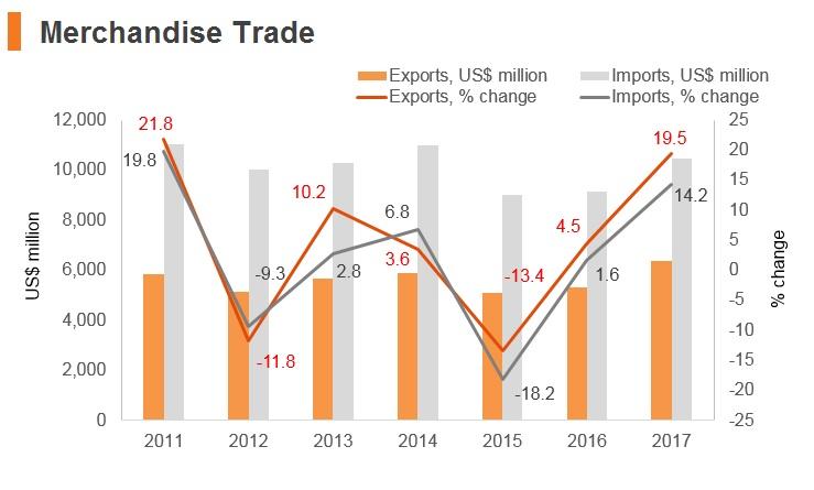 Graph: Bosnia and Herzegovina merchandise trade