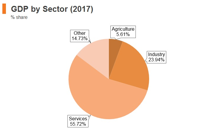 Graph: Bosnia and Herzegovina GDP by sector (2017)