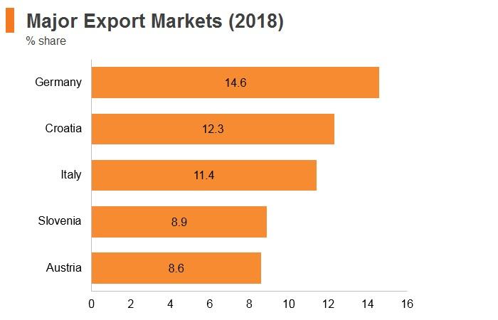 Graph: Bosnia and Herzegovina major export markets (2018)