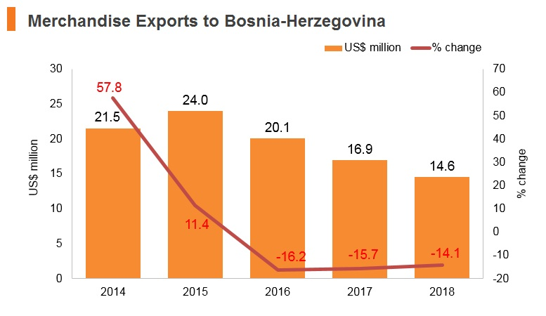 Graph: Merchandise exports to Bosnia and Herzegovina