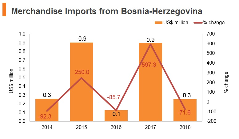 Graph: Merchandise imports from Bosnia and Herzegovina