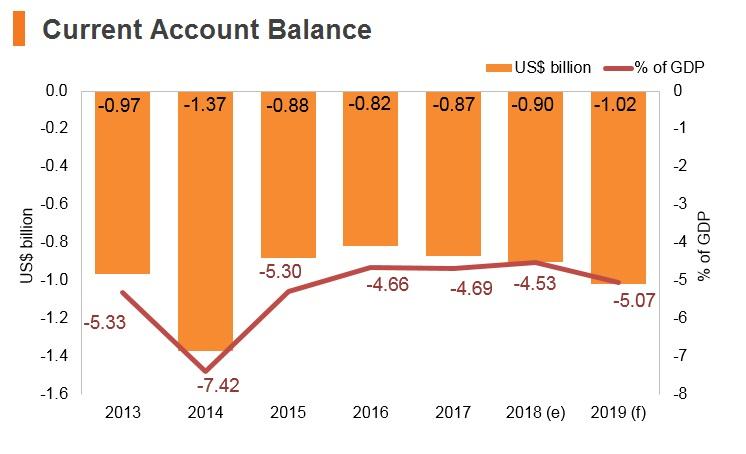 Graph: Bosnia and Herzegovina current account balance