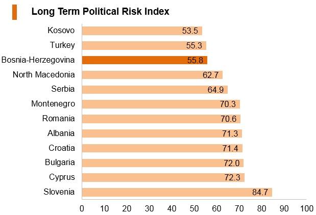 Graph: Bosnia and Herzegovina long term political risk index