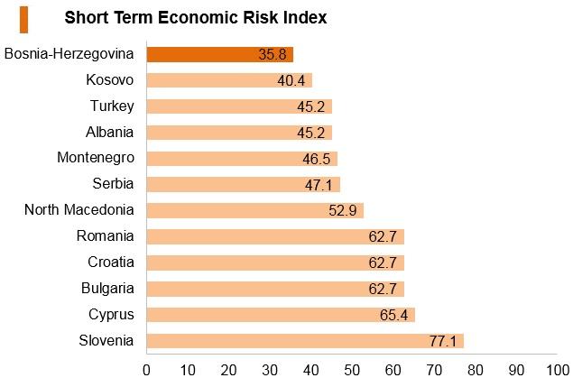 Graph: Bosnia and Herzegovina short term economic risk index