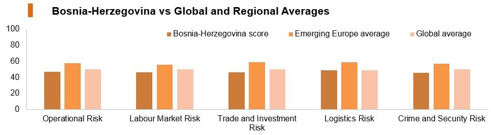 Graph: Bosnia and Herzegovina vs global and regional averages