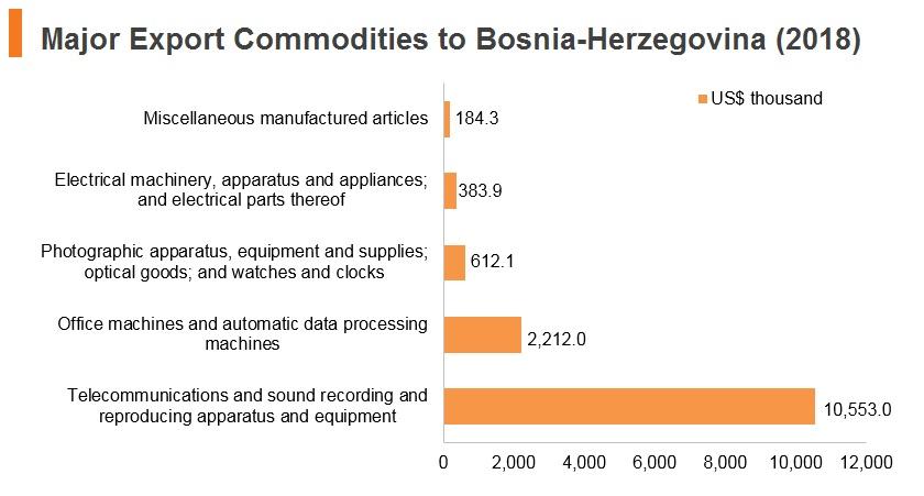 Graph: Major export commodities to Bosnia and Herzegovina (2018)