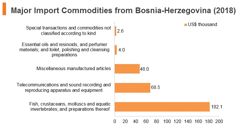 Graph: Major import commodities from Bosnia and Herzegovina (2018)