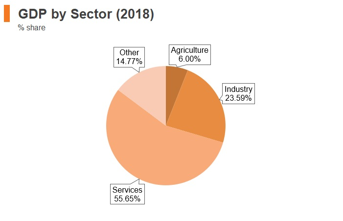 Graph: Bosnia and Herzegovina GDP by sector (2018)