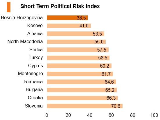 Graph: Bosnia and Herzegovina short term political risk index