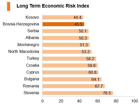 Graph: Bosnia and Herzegovina long term economic risk index