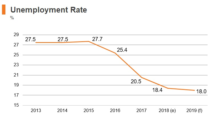 Graph: Bosnia and Herzegovina unemployment rate