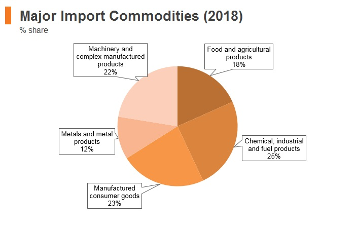 Graph: Bosnia and Herzegovina major import commodities (2018)
