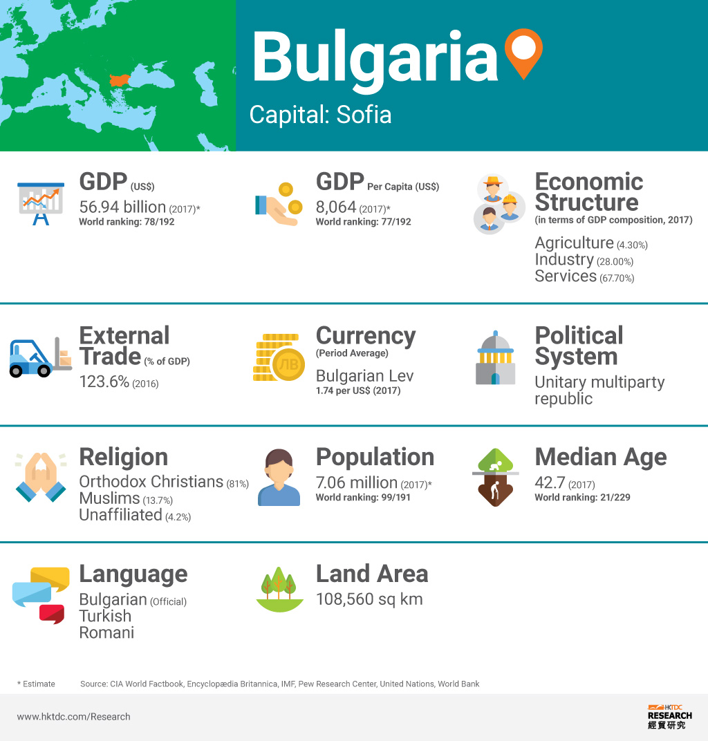 Picture: Bulgaria factsheet