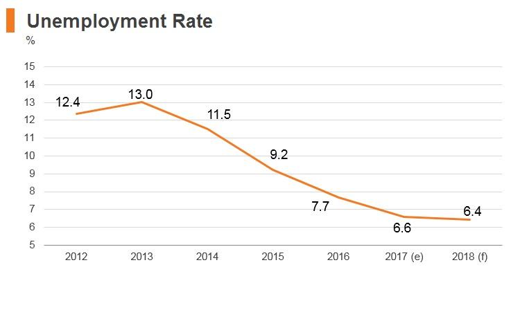 Graph: Bulgaria unemployment rate