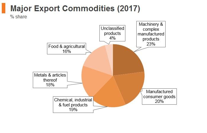 Graph: Bulgaria major export commodities (2017)